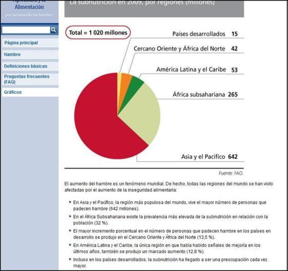 Subnutrición 2009 - fuente FAO